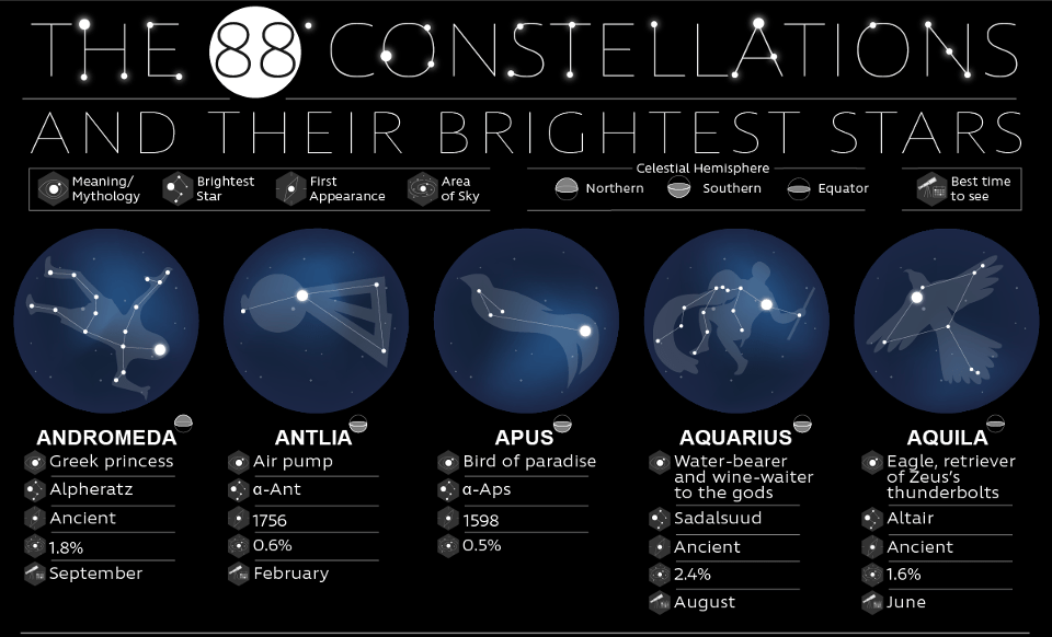 The 88 Constellations and Their Brightest Stars